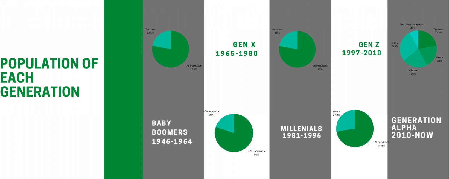 An Infographic showing the populations of each generation in the United States